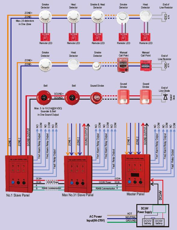 fire alarm control panel 2 zones conventional fire communication -  thumbnail 2